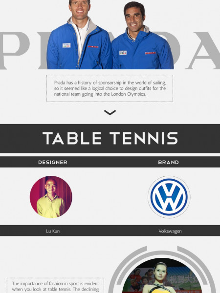 The Fashion of Sports Kits  Infographic