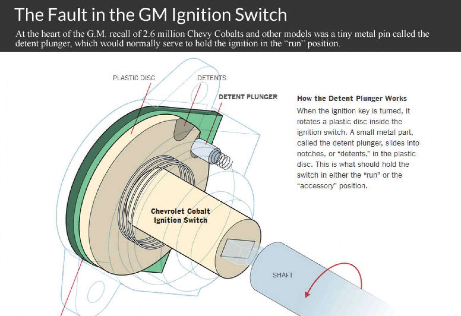 The Fault in the GM Ignition Switch Recall Infographic