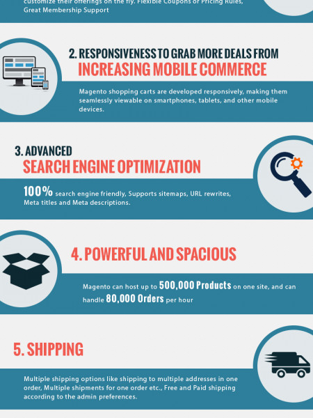 The Favourite Cms For Ecommerce - Magento Infographic