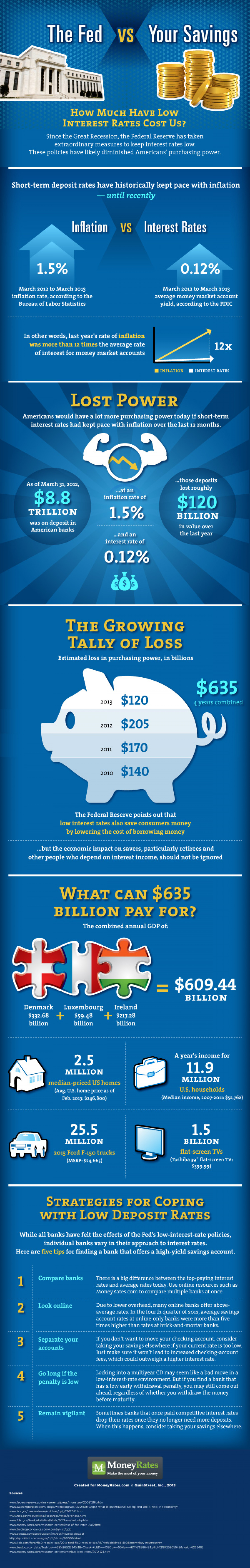 The Fed vs. Your Savings  Infographic