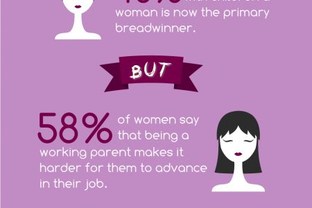 The Feminine Mystique Infographic
