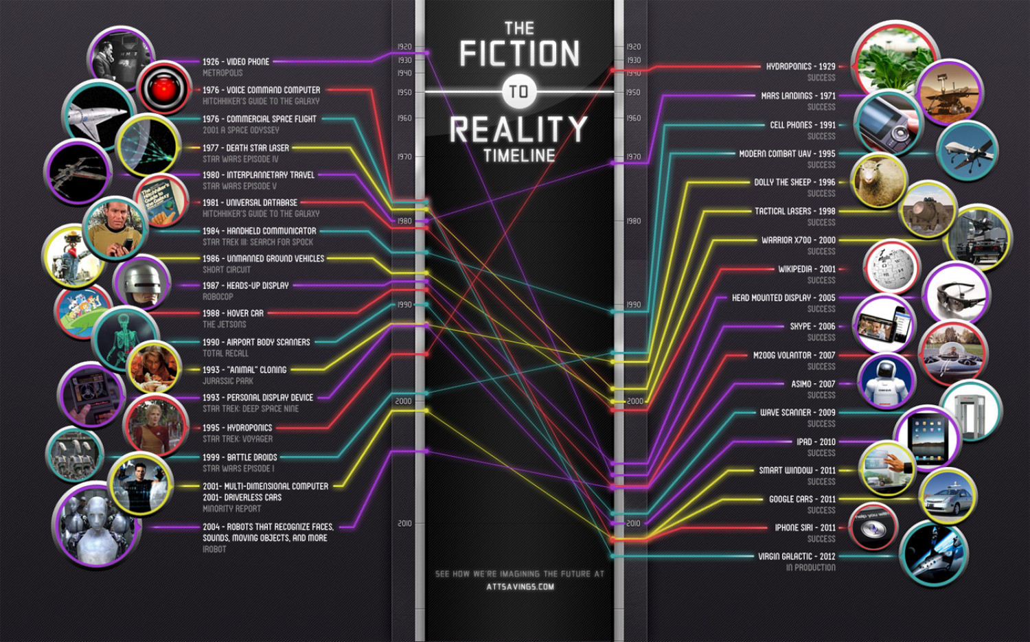 The Fiction to Reality Timeline Infographic
