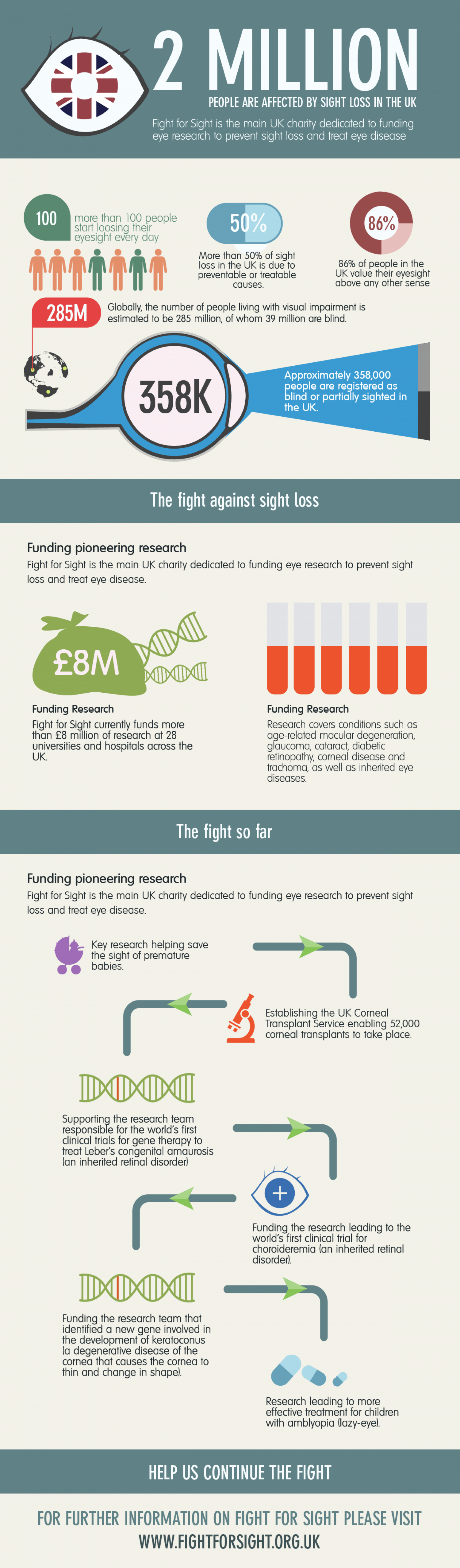 The Fight Against Sight Loss Infographic