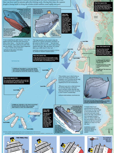 The final moments of the Costa Concordia Infographic