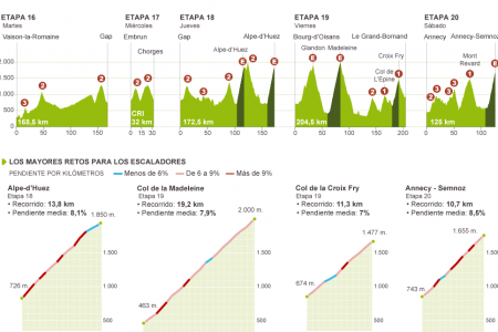 The final week in the Alps (Tour de France) Infographic
