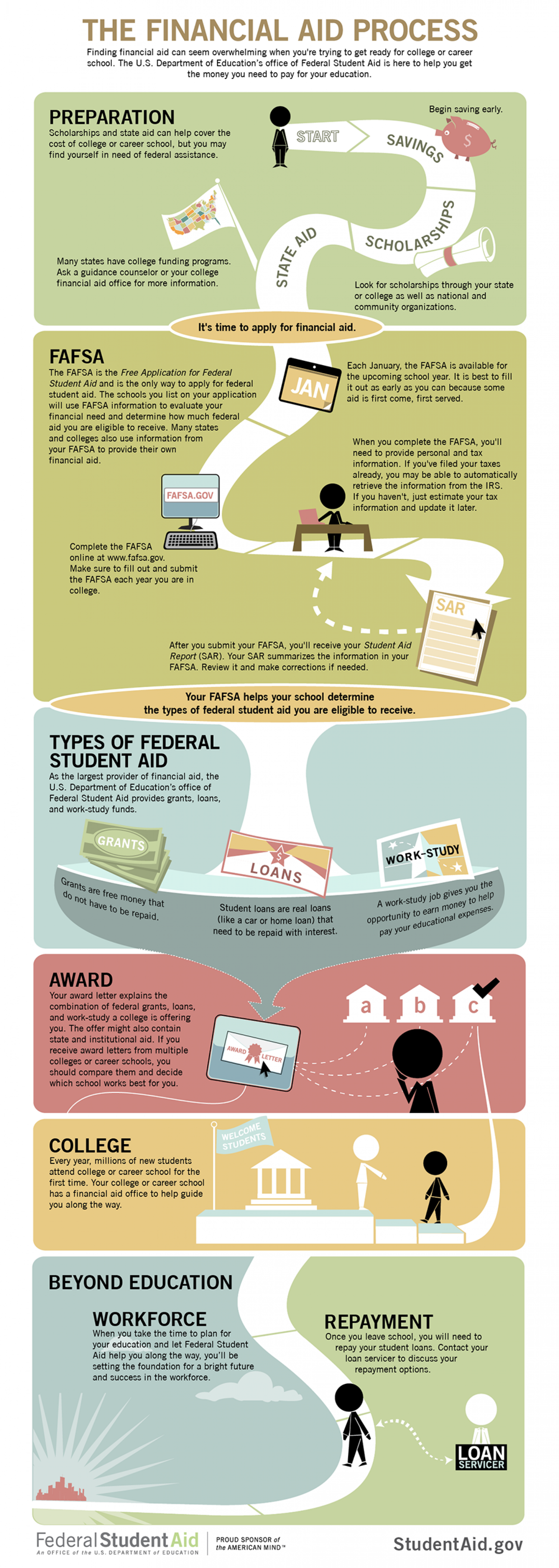 The Financial Aid Process Infographic