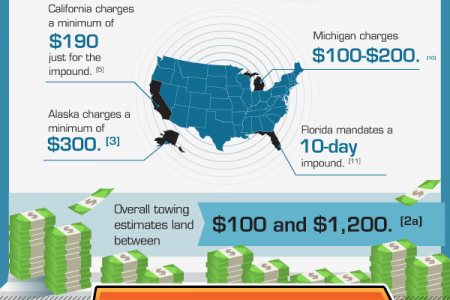 The Financial Implications of a DUI Infographic