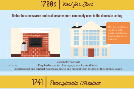 The Fireplace: History and Evolution Infographic