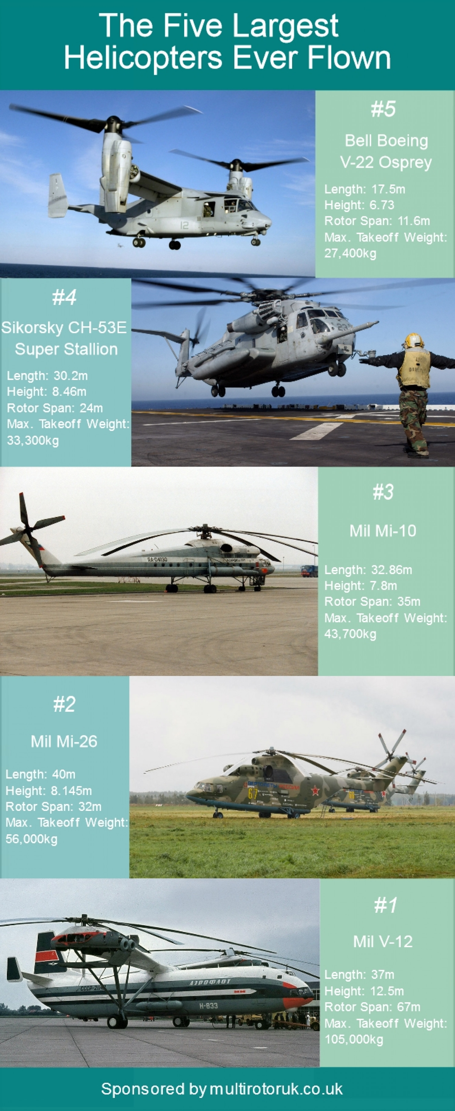 The Five Largest Helicopters Ever Flown Infographic