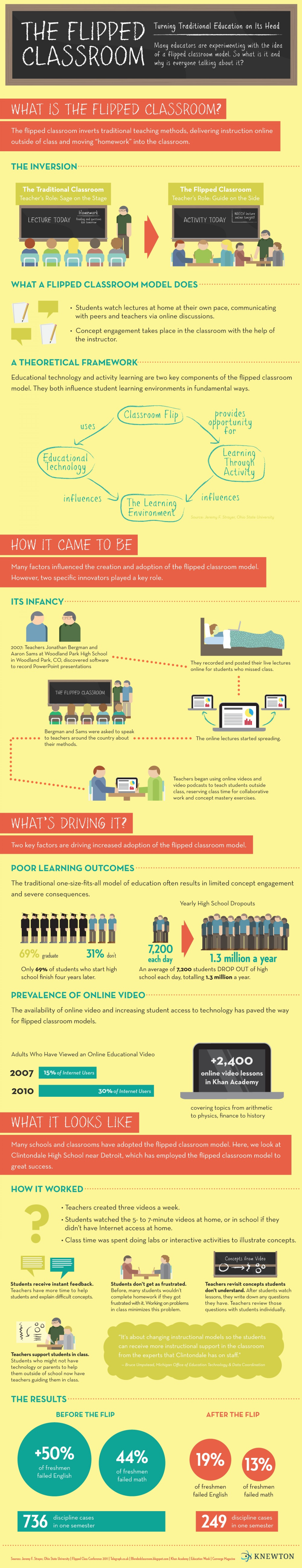 The Flipped Classroom Infographic