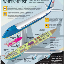 the flying white house visual ly