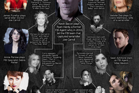 The Following TV Show Characters and Cast Infographic