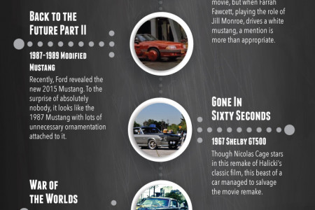 The Ford Mustang's Hollywood Stardom Infographic