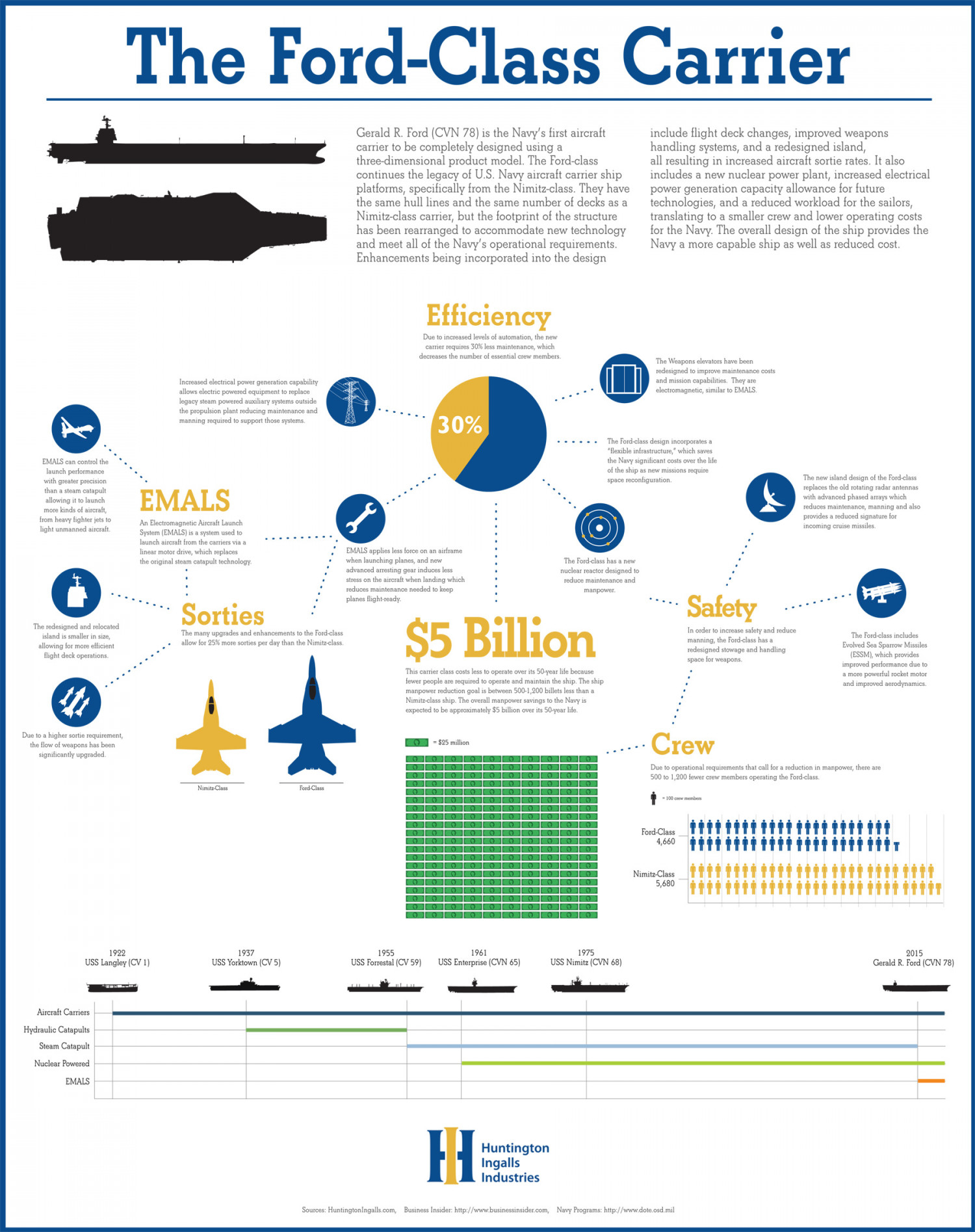 The Ford-Class Carrier Infographic