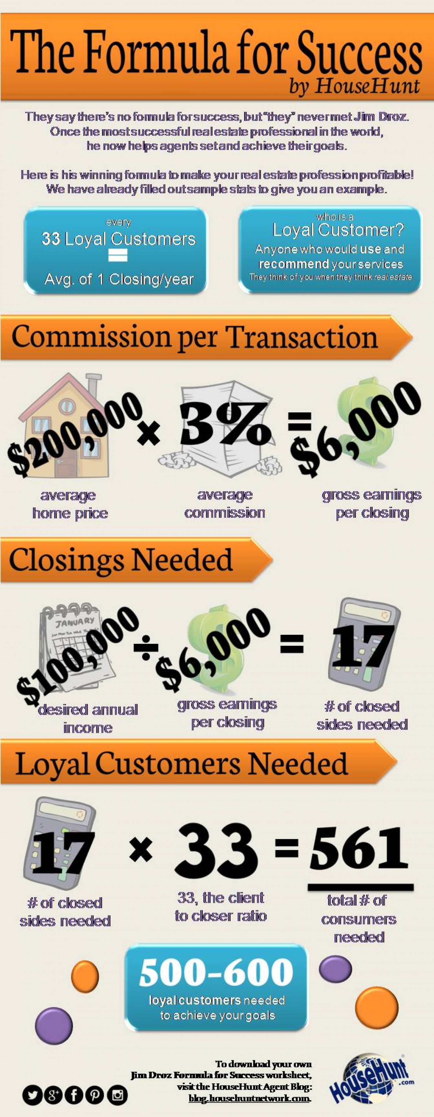 The Formula for Real Estate Success Infographic