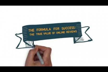The Formula for Success: The True Value of Online Reviews Infographic