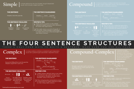 The Four Ways to Write a Sentence Infographic