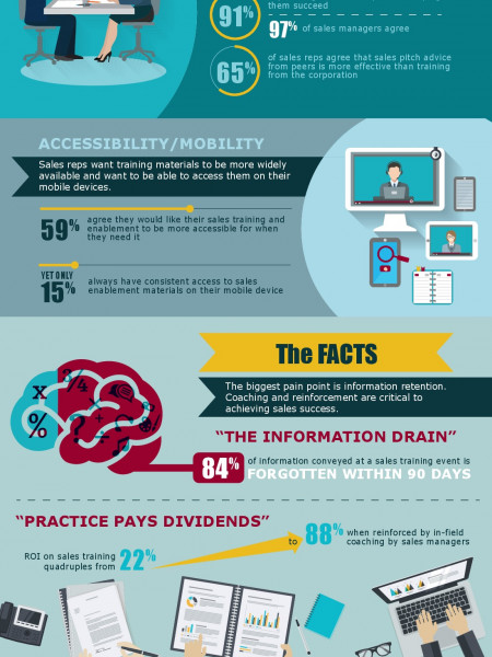 The Fractured State of Enterprise Sales Enablement and Training Infographic