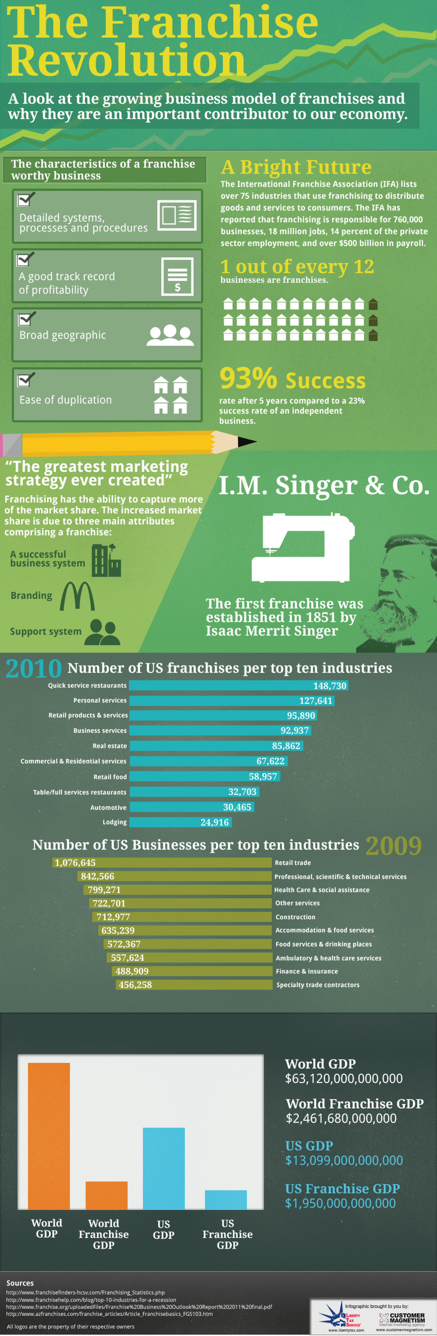 The Franchise Revolution Infographic