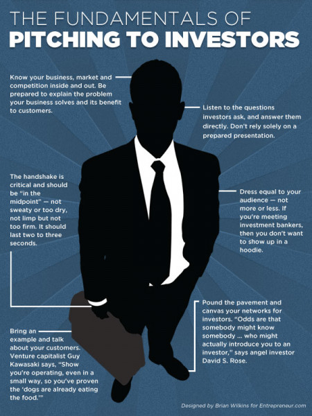 The Fundamentals of Pitching to Investors  Infographic
