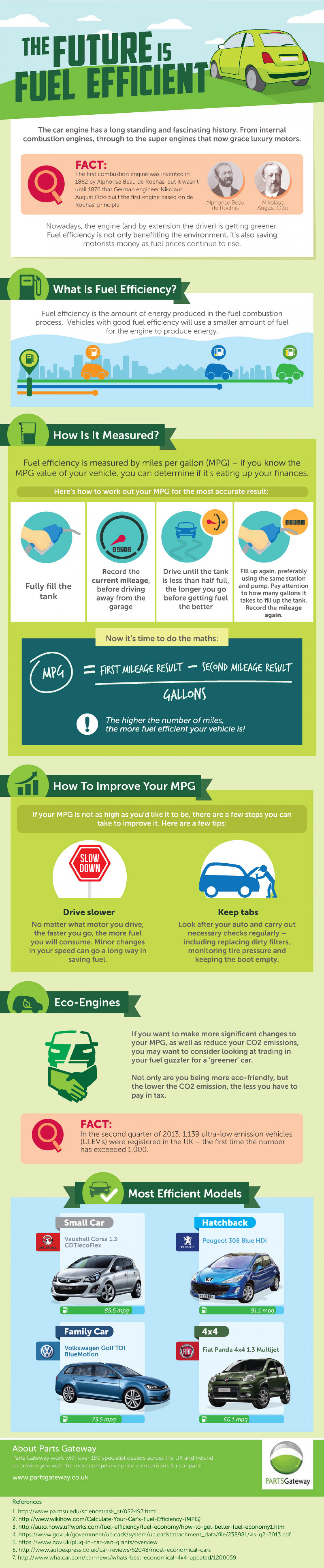 The Future Is Fuel Efficient Infographic