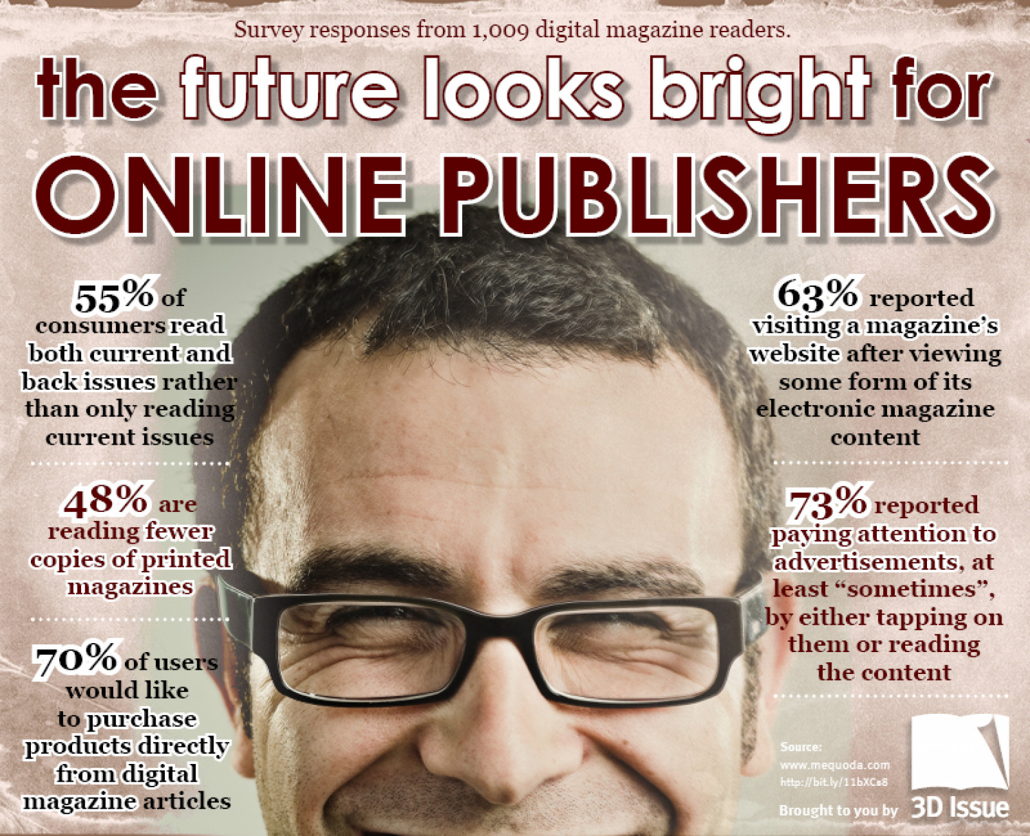 The Future Looks Bright for Online Publishers Infographic