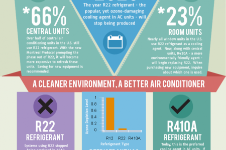 The Future of Air Conditioning Infographic