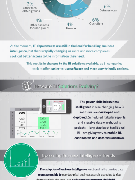The Future of BI Infographic