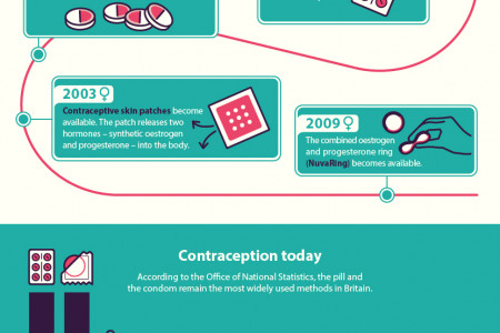 The Future of Contraception Infographic
