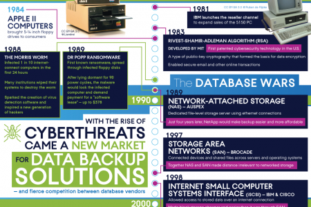The Future of Data Protection & Cybersecurity Infographic