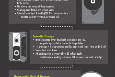 The Future of Date Storage Infographic