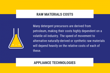 The Future of Detergents Infographic