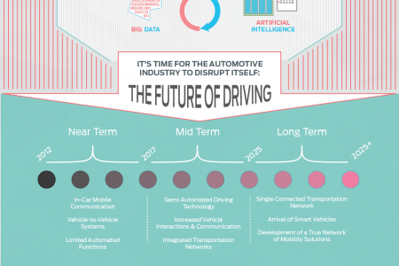 The Future of Driving Infographic