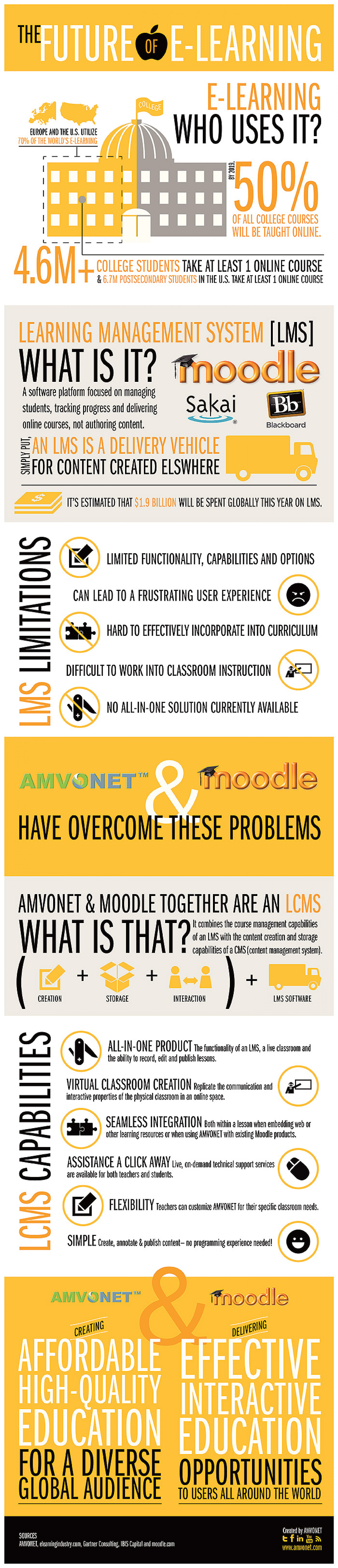 The Future of E-Learning Infographic