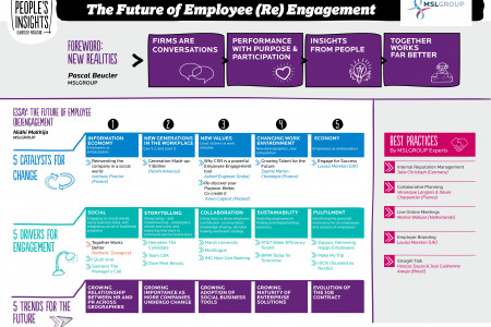 The Future of Employee (Re)Engagement Infographic
