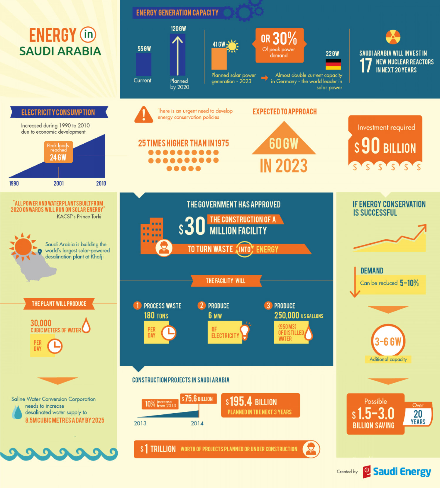 Energy in Saudi Arabia Infographic