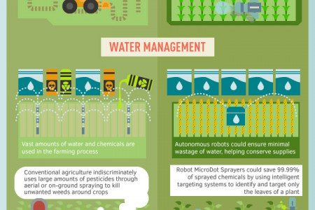 The Future of Farming Vs Now Infographic
