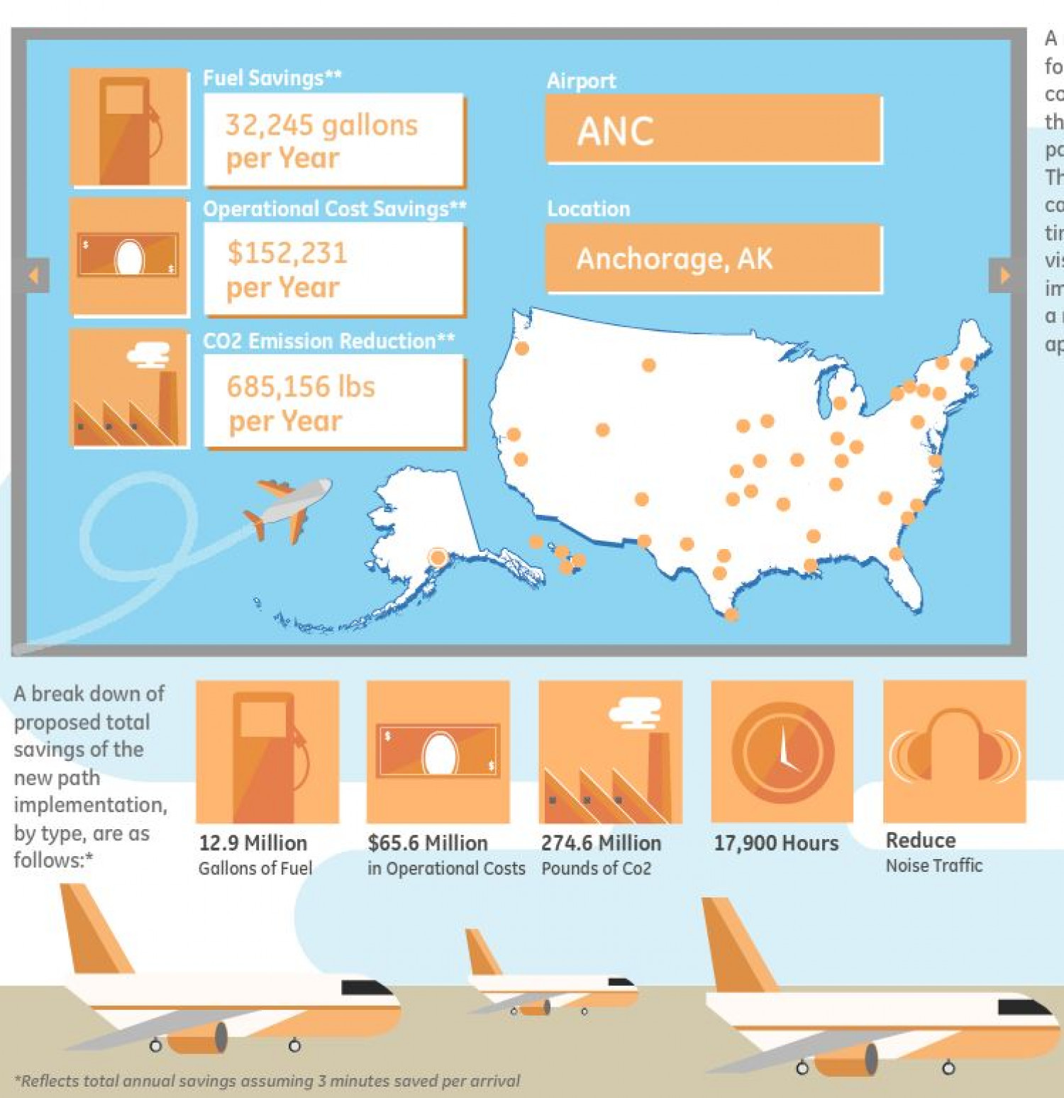 The Future of Flight Infographic