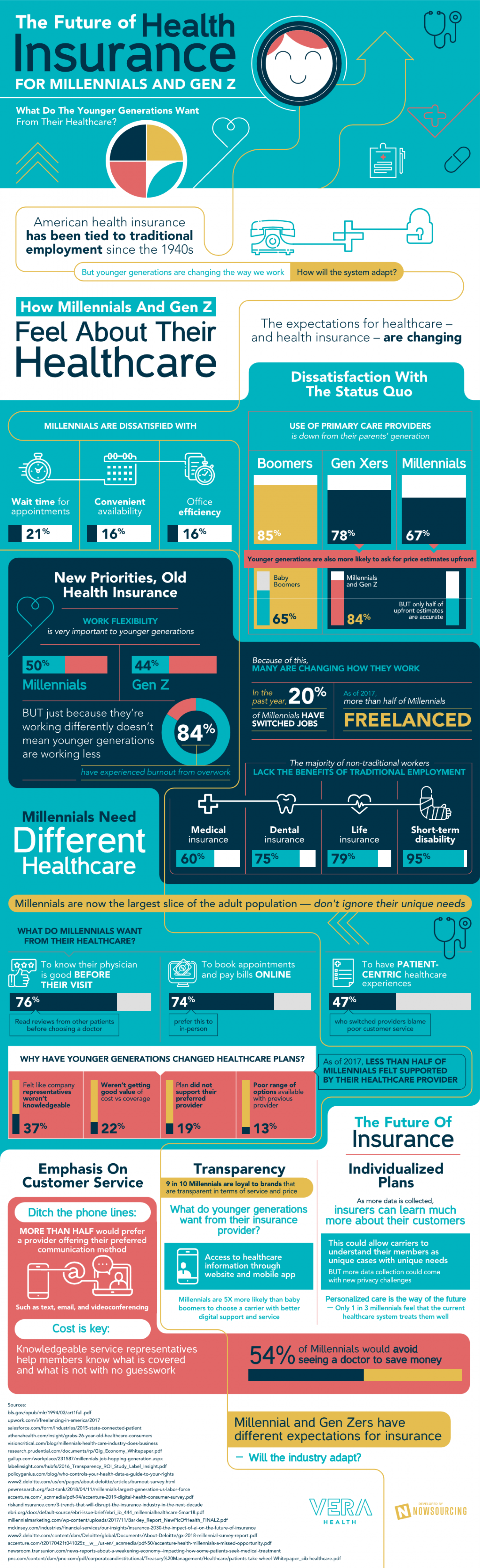 The Future of Health Insurance for Millennials and Gen Z Infographic