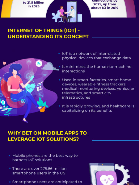The Future Of HealthCare Mobile Apps & The Internet of Things (IoT) Infographic