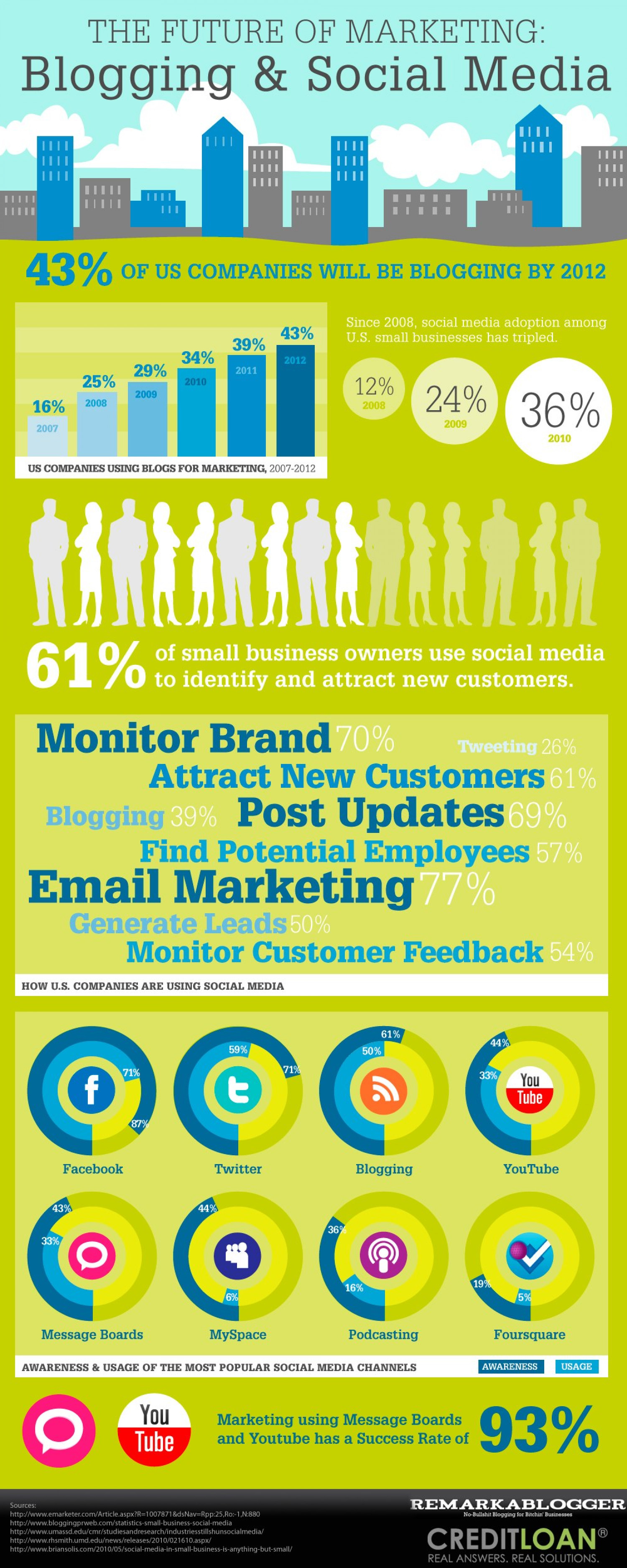The Future of Marketing: Blogging and Social Media  Infographic