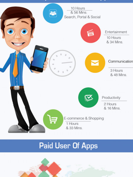 The Future of Mobile Apps Industry Infographic