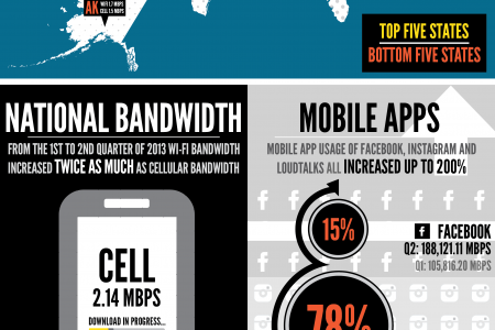 The Future Of Mobile Infographic