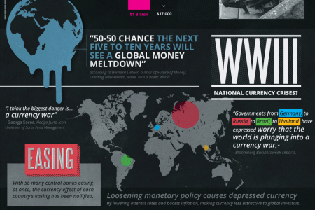 The Future of Money: A Global Currency? Infographic