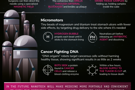 The Future Of Nanotech In Medicine Infographic