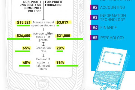 The Future of Online Education Infographic