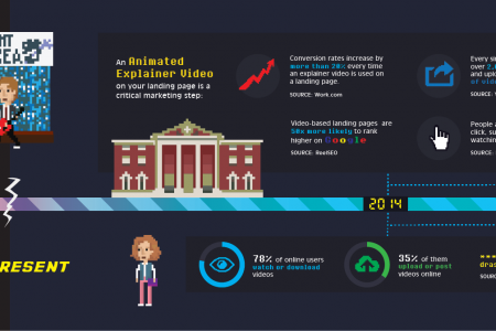 The Future of Online Marketing Infographic