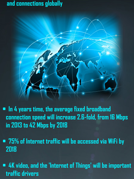 The Future of Online Video Traffic Infographic