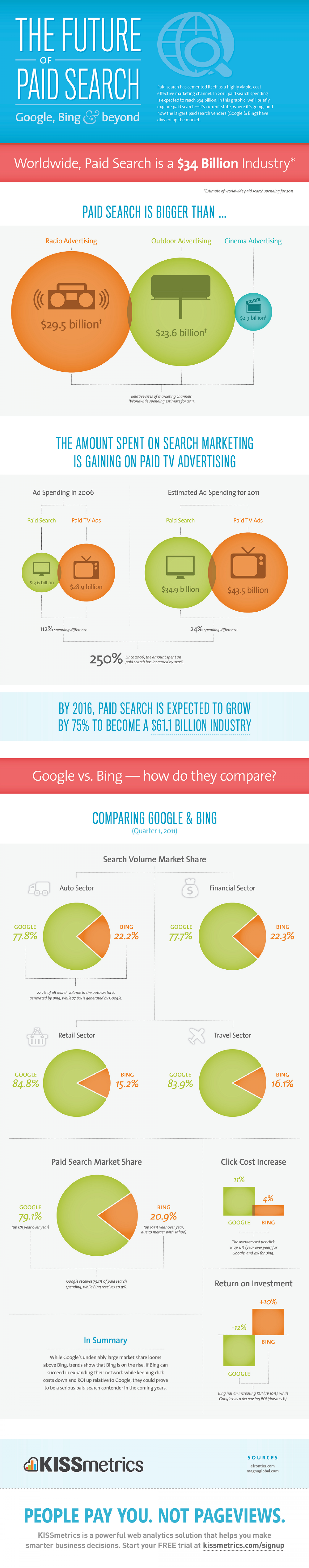 The Future of Paid Search – Google, Bing & Beyond Infographic