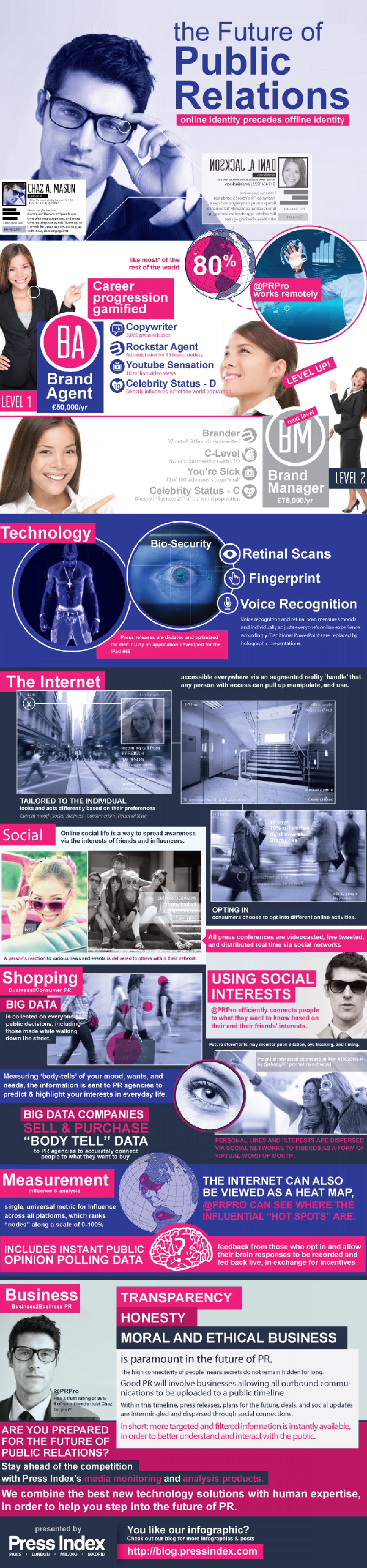 The Future of Public Relations Infographic